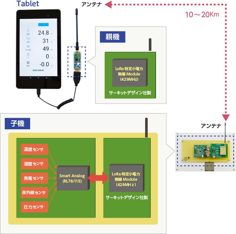 .Smart Modemによるマルチセンサ制御