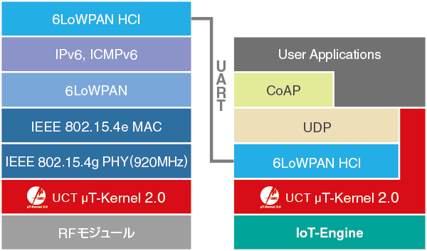 UCT 6LoWPAN for IoT-Engine 構成