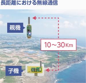 長距離における無線通信
