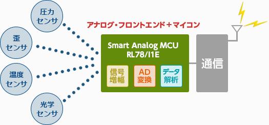 アナログ・フロントエンド+マイコン