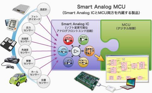 Smart Analog MCU