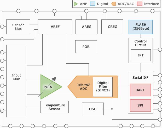 Smart Analog IC101 ブロック図
