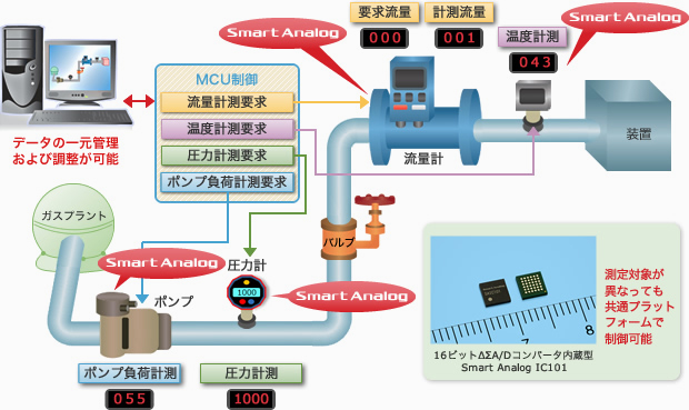 Smart Analog IC101 ソリューション内容
