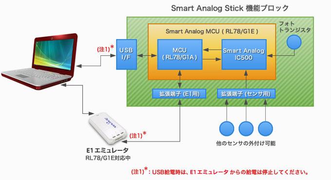 Smart Analog Stickの主な機能ブロック