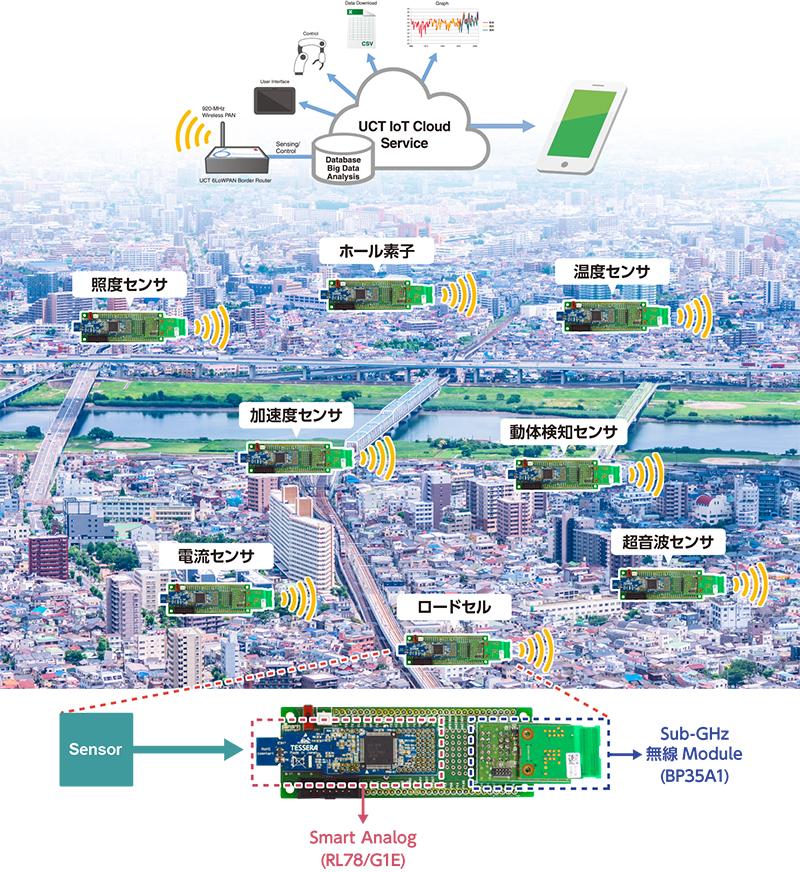 Smart Analog 6LowPANによるセンサネットワークソリューション