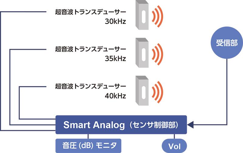 空中超音波トランスデューサーへの応用