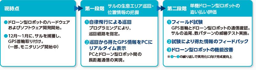 開発スケジュール(平成28年度)