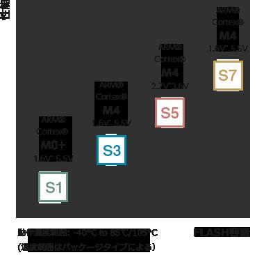 テクノロジ S1、S3、S5、S7