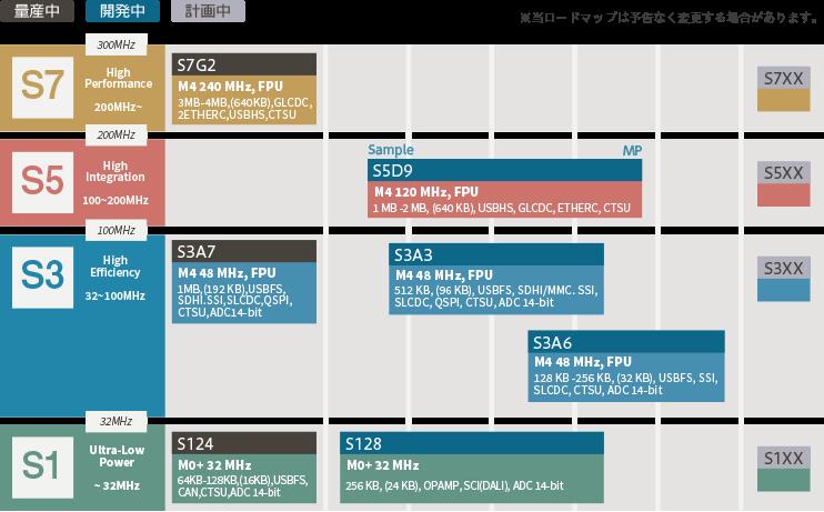 Synergy マイクロコントローラ ロードマップ