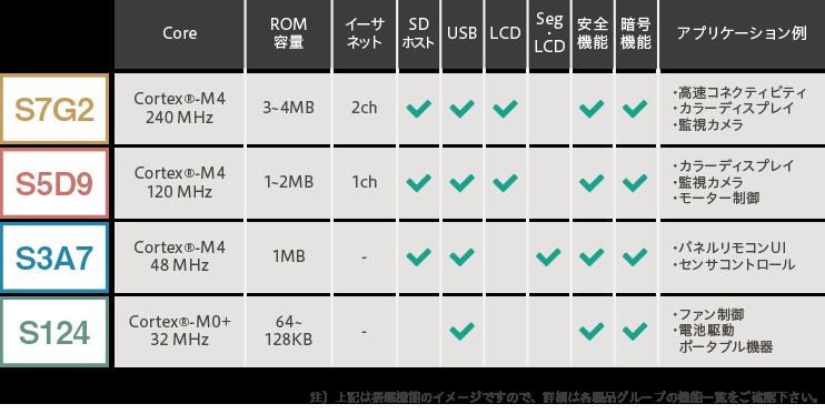 スケーラブルなMCU(各シリーズ代表製品の比較)