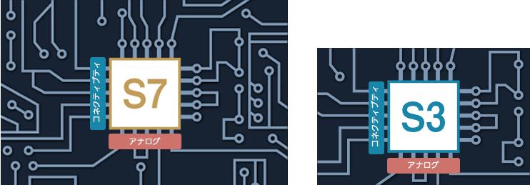 Synergy MCUはシリーズ間で物理的にコンパチブル
