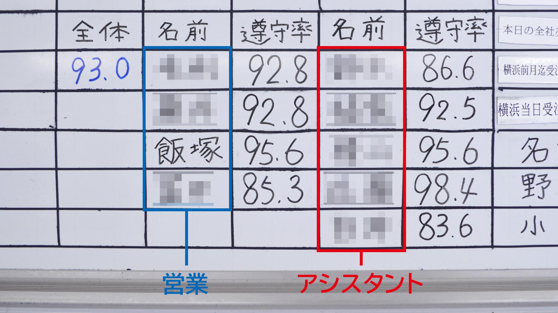横浜営業課の納期遵守率