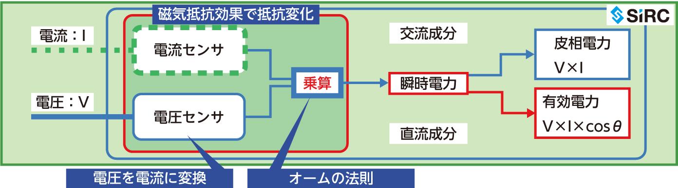 SIRCデバイスによるセンシング