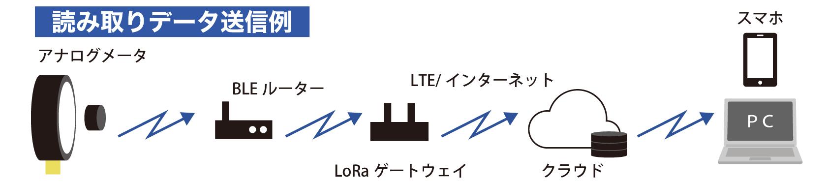 SIRC角度センサユニット